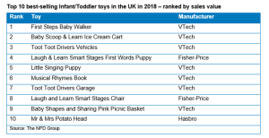 The top ten best-selling baby and toddler toys. (Click to enlarge.)